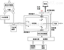 SEM-AQMS30空气站技术方案