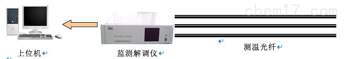 地热井分布式光纤测温监测系统