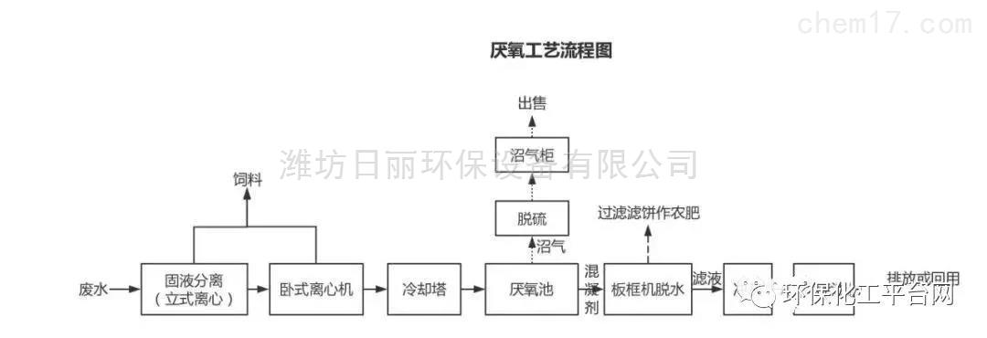 广东省酒精污水处理设备RL-EGSB厌氧反应器