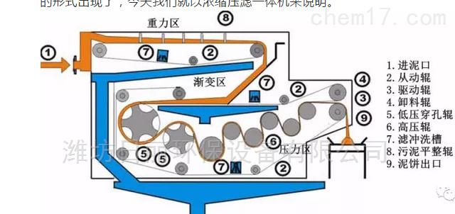 福建省纸浆污泥脱水设备RL带式压滤机