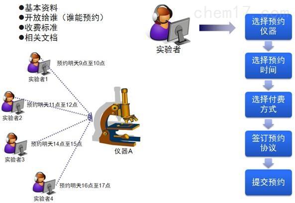 大型仪器共享管理平台