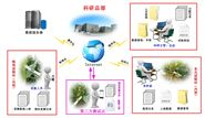育种信息化管理系统
