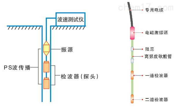 综合式波速测试仪试仪