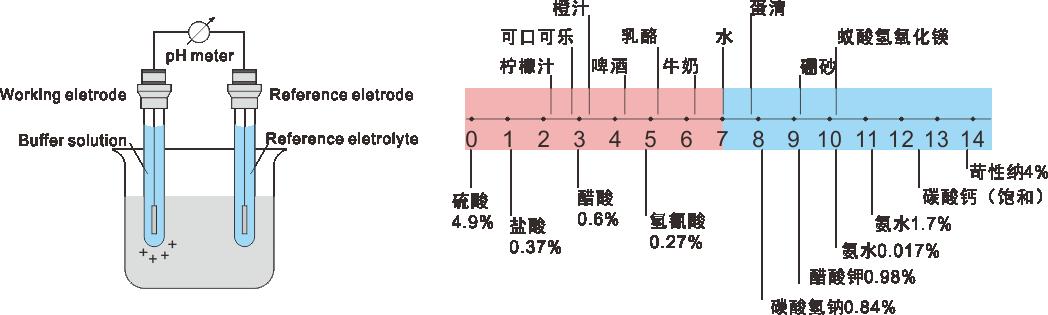 amt-po300 智能型orp传感器_orp电极_水质传感电极