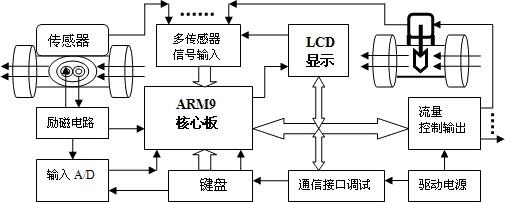 循环水流量计  是根据法拉第电磁感应定律制定,用来测量导电流体的