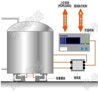 称重式液罐计量仪