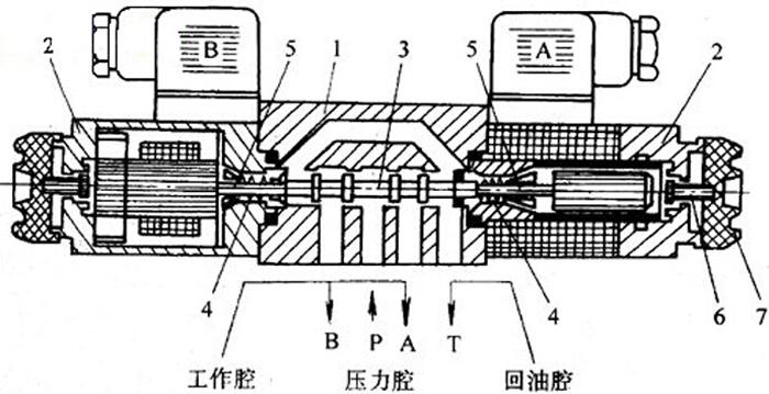的基本工作原理是相同的,通过电磁铁控制滑阀阀芯的不同位置,以改变形
