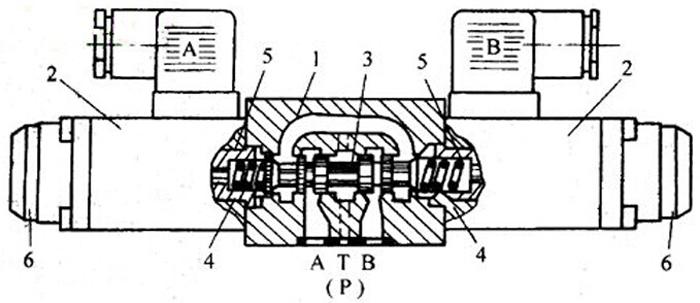 液压电磁阀工作原理及电磁换向阀结构原理图片