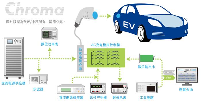 电动车车载充电器/dc-dc转换器自动测试系统 model 8000主要特色