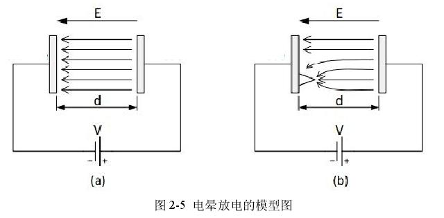 电晕放电的模型图