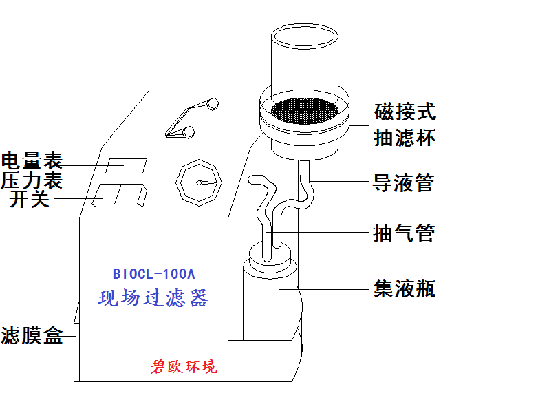 BIOCL-100A型便携式过滤装置仪器(水环境质量监测专用)主要用于水样溶解态重金属铅、铜、锌、镉、铁、锰等项目采集后在现场过滤;水样叶绿素a的过滤;水样溶解性总固体的过滤;水样的泥沙等颗粒状杂质过滤。 操作方法: 1、将便携式过滤仪器放置在平整牢固的操作面上,仪器周围不宜有其它物件; 2、装上洁净的集液瓶; 3、拿下磁接式抽滤杯的塑料杯,用镊子取一张微孔滤膜放在砂芯板上,放上塑料杯; 4、将采集的水样倒入塑料杯内,水样不超过塑料杯体积的4/5,观察接口处有无漏水; 5、按下开关,观察压力表数字,正常在