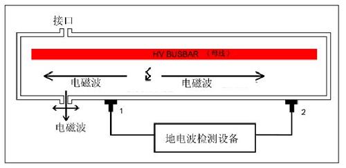 地电波检测方法的原理图