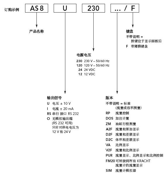 KRACHT流量计显示面板专业称为KRACHT二次仪表,是用来对于控制液体流量值的一个数显电子设备!AS8-I-230就是其中常用的一款产品,同时还有AS8-U-230、AS8-I-24、SD1-I-24等型号供大家使用! 本文简单聊聊KRACHT显示面板AS8-I-230。