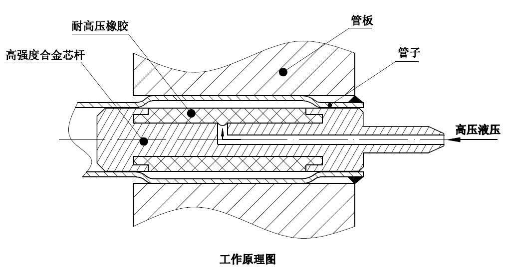 at10-at130系统 冷凝器管板液压胀管机 高压加热器专用设备图片
