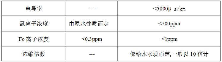 锅炉水检测指标
