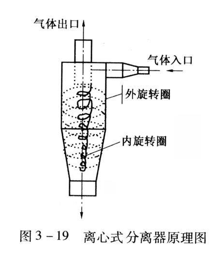 旋流氣液分離器
