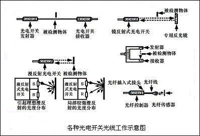 5e-e2e-x10mf1光电式接近开关的工作原理
