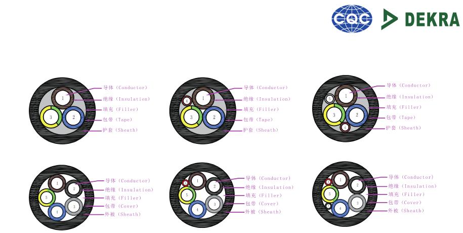 东莞奥美格电动汽车充电线缆/交流慢充/cqc认证交流线缆