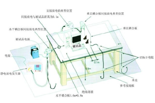 ESD静电测试台搭建完成后的整体外观,包括静电放电发生器和电阻线
