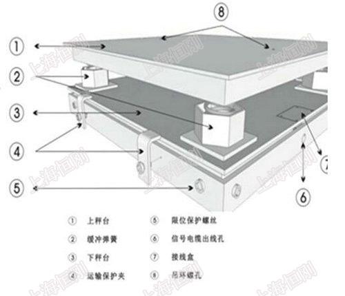 钢卷平台秤