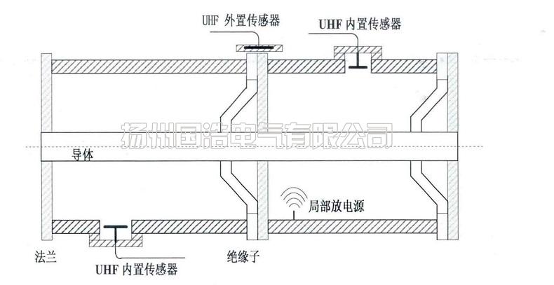 UHF传感器安装位置示意图