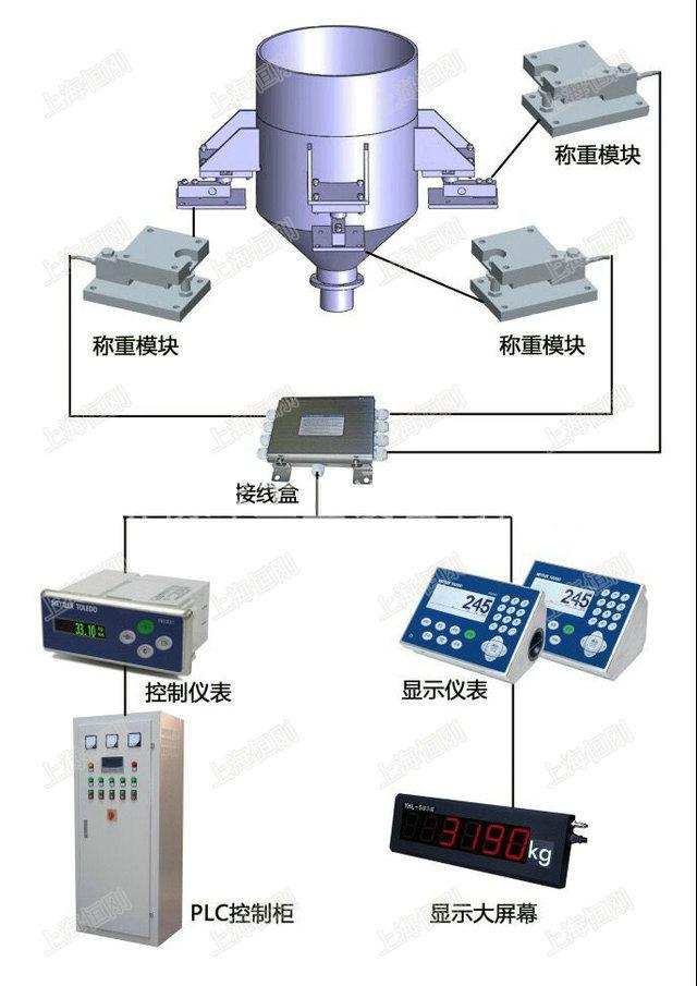 称重配料控制信号模块