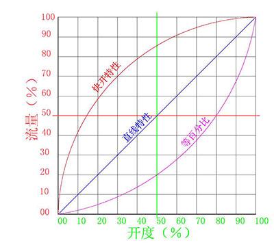 锥形阀结构原理