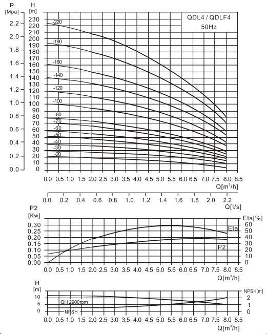 CDL4-10泵性能曲线图