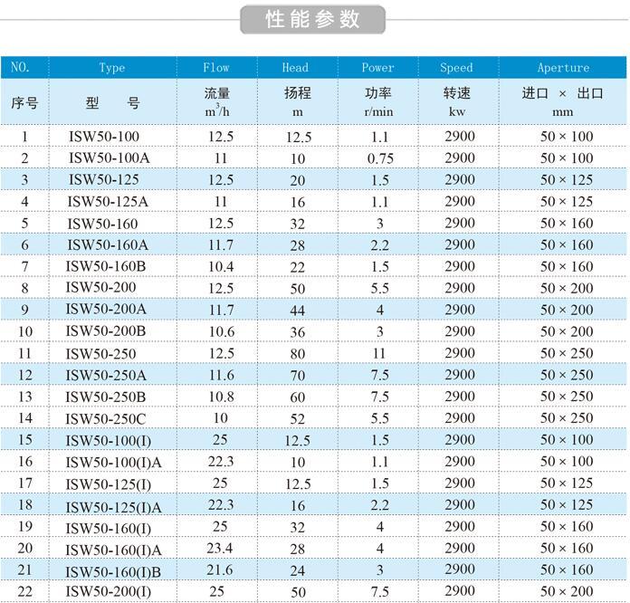 ISW型单级单吸离心泵参数表