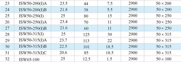 ISW型單級單吸離心泵參數表