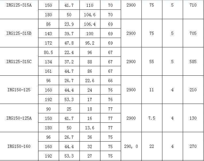 IRG熱水離心泵參數表