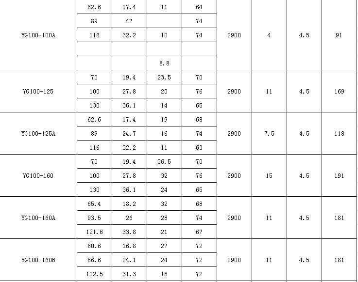 YG型<strong>立式防爆离心泵</strong>参数表