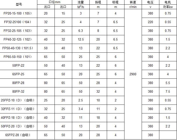 FP塑料离心泵参数表