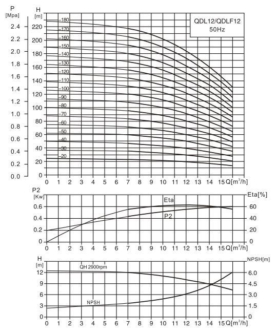 CDL12-12泵性能曲线图
