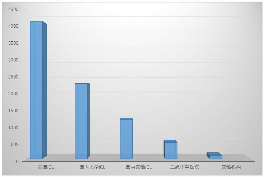 类型和数量_国内外各类型检测机构检验数量对比图(资料来源:公开资料)