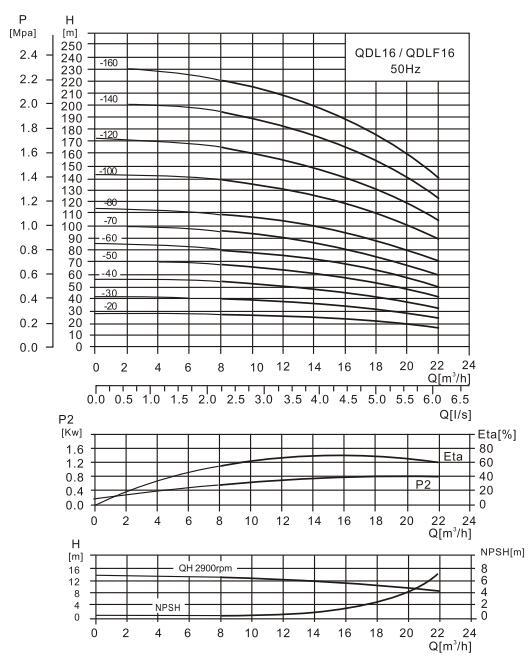 CDL16-8泵性能曲线图