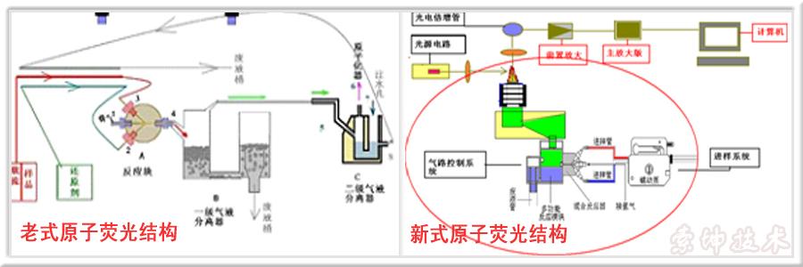 新旧原子荧光结构示意图